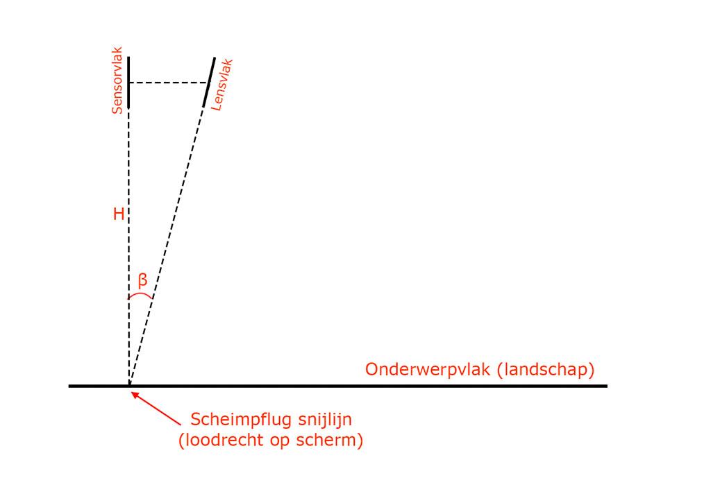 De Scheimpflug regel; wanneer lensvlak, sensorvlak en onderwerpsvlak elkaar snijden in één rechte lijn dan kan het hele onderwerpsvlak scherp worden weergegeven. In deze tweedimensionale weergave is de Scheimpfluglijn een punt geworden.