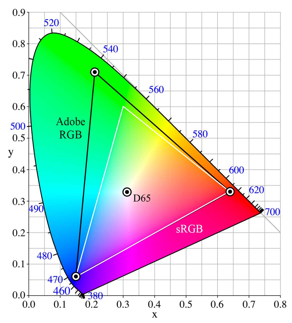 Het verschil tussen sRGB en Adobe RGB,